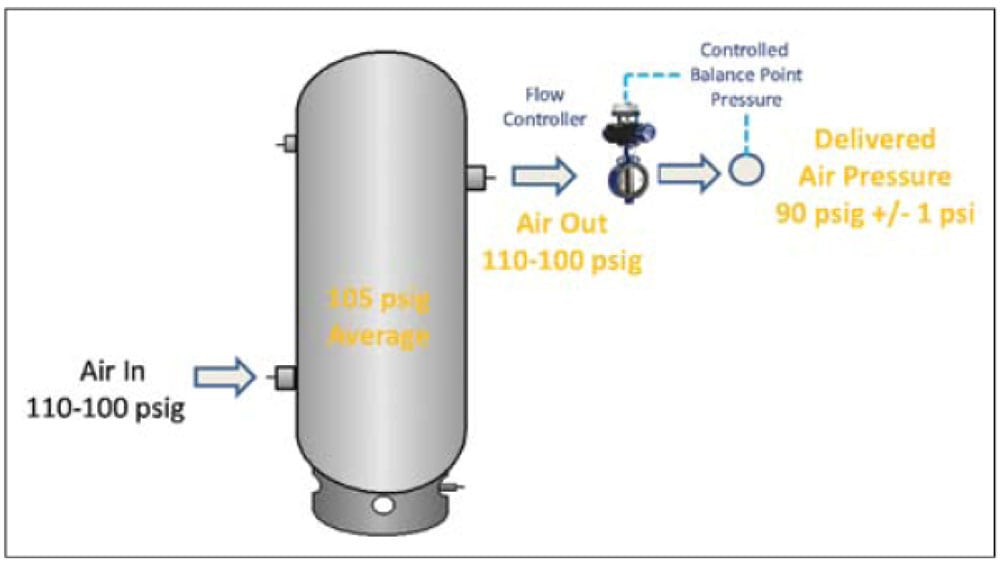 compressed air system pressure flow