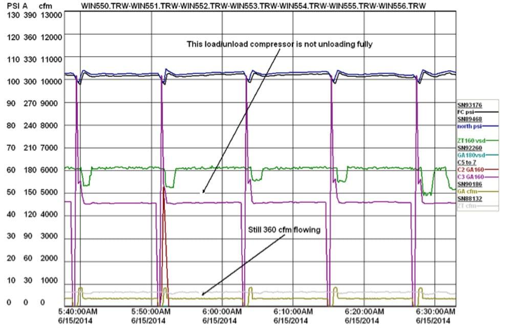 industrial air compressor efficiency monitoring