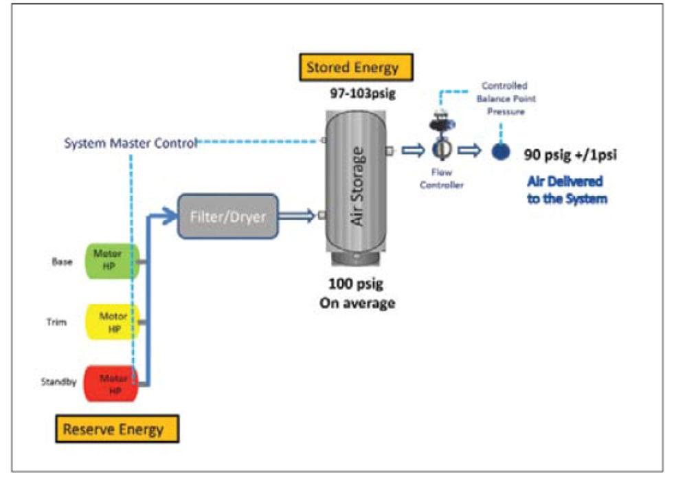 sydney compressed air system design