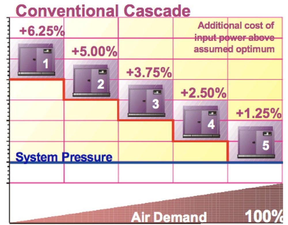 sydney compressed air systems air demand